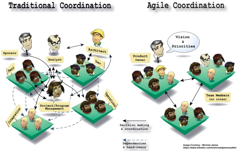 scaling scrum why scrum masters should not be coordinating between